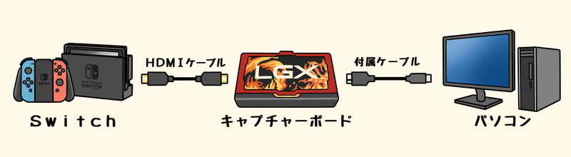 Nintendo Switchでゲーム実況配信を行う方法