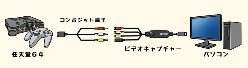任天堂64でゲーム実況配信を行う方法
